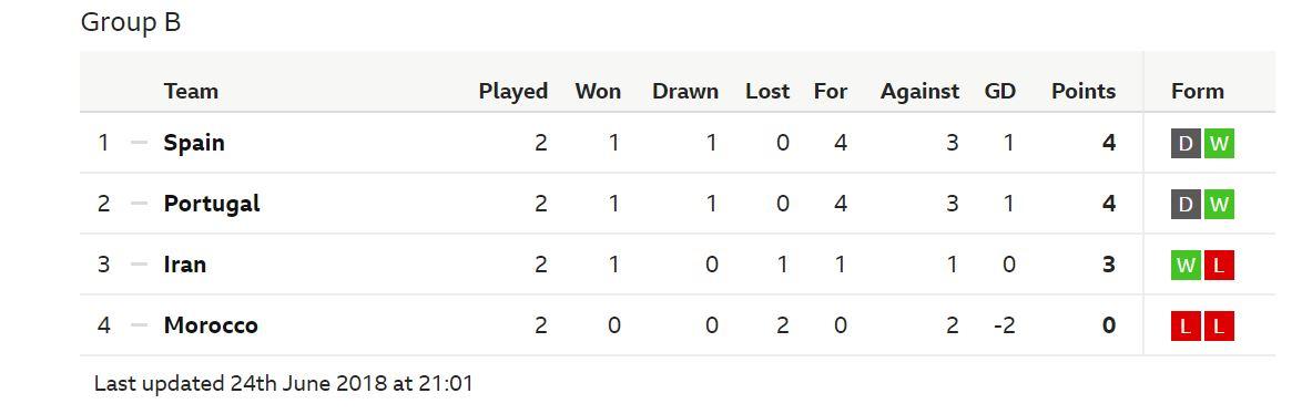 Iran harus menang atas Portugal malam ini untuk lolos ke 16 besar dan sekaligus memuncaki Grup B Piala Dunia 2018, sementara Spanyol hanya butuh satu poin lawan Maroko.