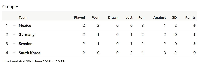 Klasemen Grup F Piala Dunia 2018