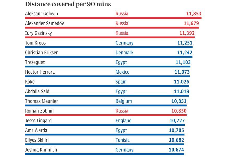 Data menunjukkan para pemain Rusia berlari lebih jauh daripada para pemain top lainnya dalam dua laga pertama Piala Dunia 2018.