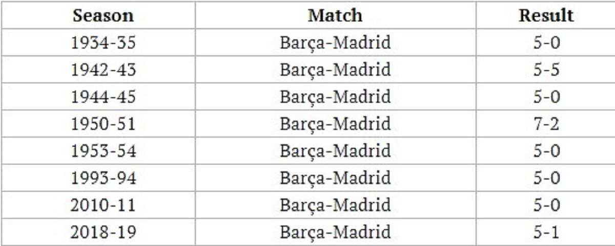 Liga Spanyol, Barcelona, Real Madrid, Daftar Skor