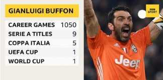Kiper Juventus dan Timnas Italia, Gianluigi Buffon, umumkan pengunduran dirinya, Kamis (17/5) ini.