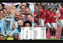 Manchester City memperoleh penghasilan lebih sedikit dibandingkan Manchester United karena ada dua pertandingan lebih sedikit yang ditayangkan langsung di seluruh Inggris.