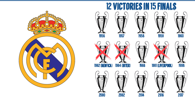 Jelang Final Liga Champions Real Madrid Cuma Unggul Pengalaman Gilabola Com
