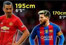 Lionel Messi termasuk pendek untuk ukuran pemain bola, hanya 170 cm, bandingkanlah dengan Zlatan Ibrahimovic yang mencapai 195 cm.