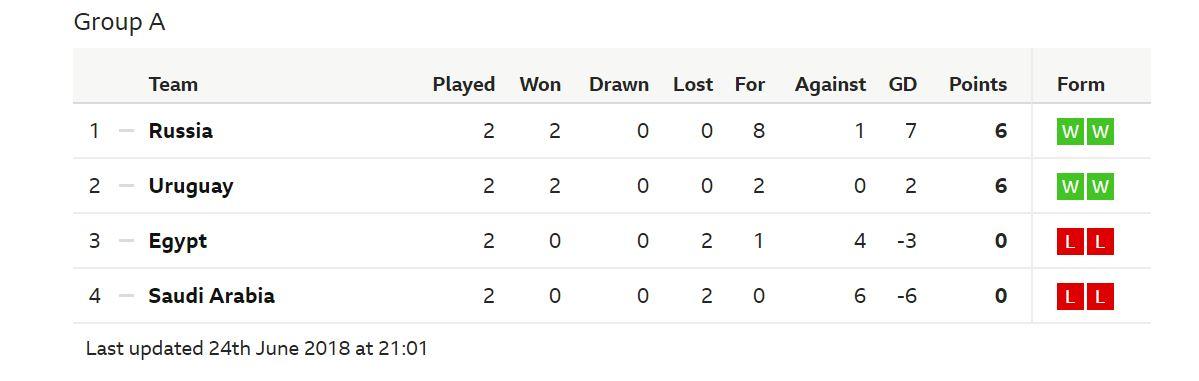 Arab Saudi dan Mesir hanya punya formalitas menyelesaikan Grup A di urutan ketiga. Pertarungan sesungguhnya akan terjadi di Samara Arena antara Uruguay vs Rusia.