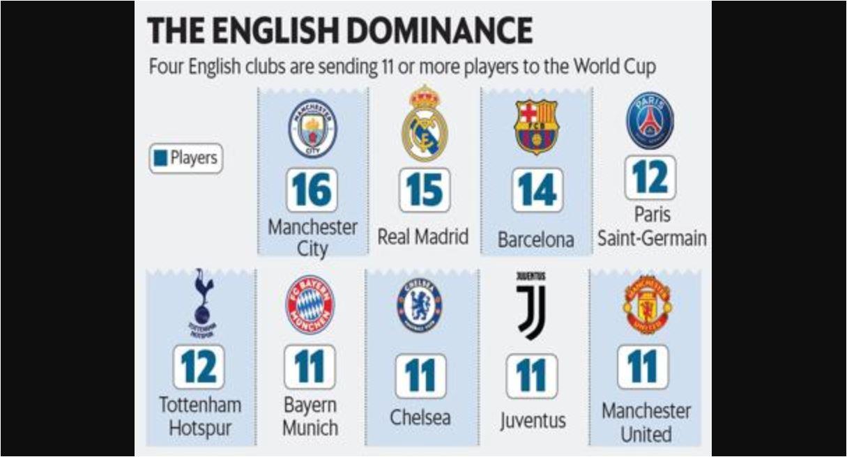 Manchester City memimpin klub elit sebagai tim yang terbanyak mengirim pemainnya ke Piala Dunia 2018, diikuti oleh Real Madrid dan Barcelona.
