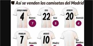 Bukan Cristiano Ronaldo! Kaos Sergio Ramos dan Isco adalah dua jersey Real Madrid terlaris sejak kabar transfernya ke Juventus marak terdengar.