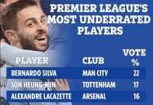 Bintang Manchester City Ini Pemain Paling Tak Diperhitungkan di Liga Inggris