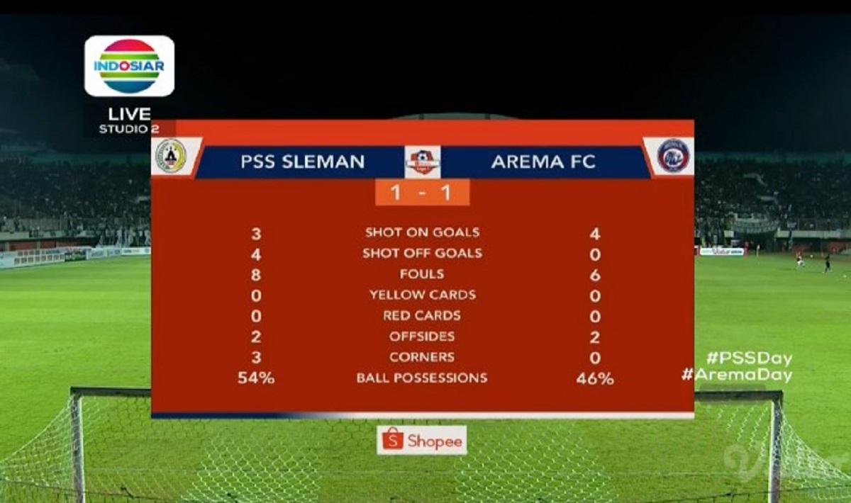 Skor Persija Vs Pss Sleman Facebook: Hasil PSS Sleman Vs Arema FC Skor 3-1, Kerusuhan Suporter