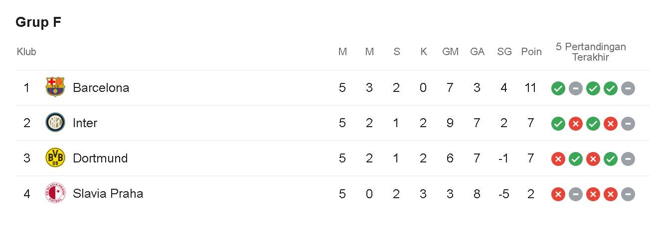 klasemen Grup F Liga Champions