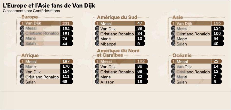 Indonesia Pilih Messi, Ronaldo No 3, Malaysia Van Dijk, Ronaldo No 2