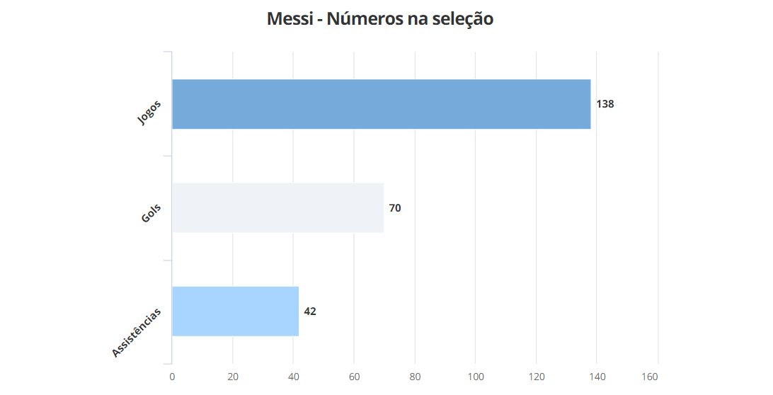 Ronaldo vs Messi, Gol dan Assist Terbanyak, Dampak Pada Kemenangan