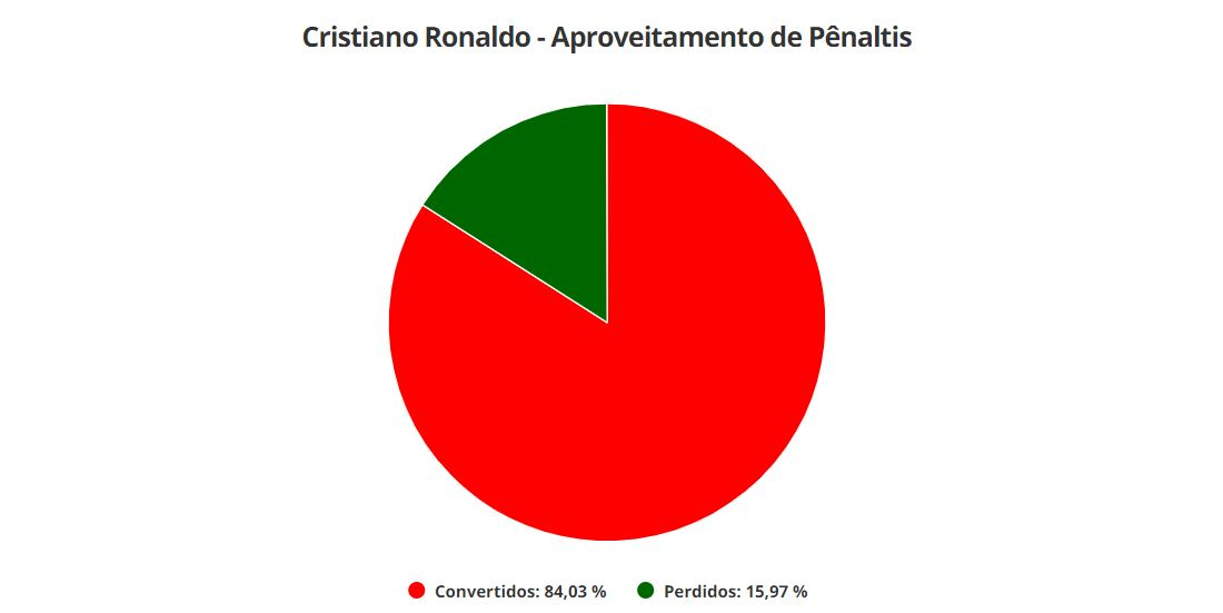 Persentase sukses dan gagal penalti Ronaldo
