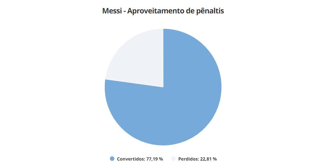 konversi penalti Lionel Messi, berapa gagal, berapa sukses