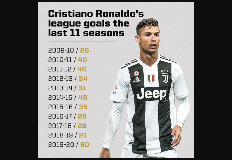 Daftar Empat Tim Serie A Korban Keganasan Ronaldo Berikutnya