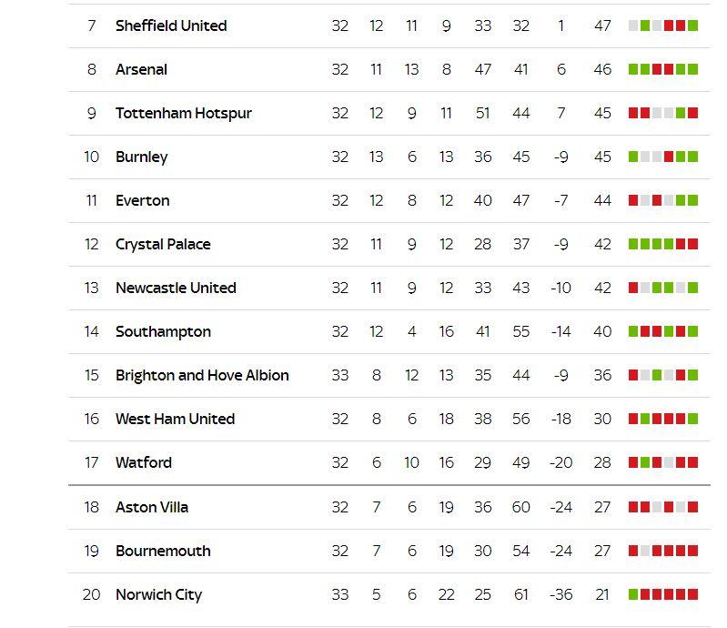 Sudah 2 Musim Terakhir, Hanya Satu Tim Promosi Liga Inggris Bertahan