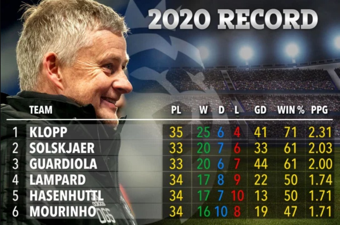 Statistik Buktikan Solskjaer Manajer Terbaik Tahun 2020, Hanya Kalah Dari Klopp!