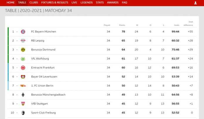 Bundesliga Berakhir, Ini Penghuni Liga Champions, Liga Europa, Play Off & Degradasi