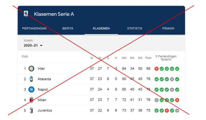 Awas Jangan Salah Baca Klasemen Serie A, Ini Urutan Posisi Klasemen yang Benar!