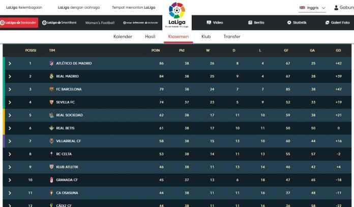 Musim La Liga 'Berakhir', Berikut Tim Juara, Liga Champions, Liga Europa & Degradasi
