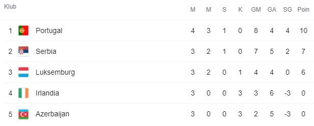 Klasemen Grup A Kualifikasi Piala Dunia 2022